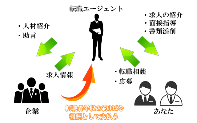 転職エージェントサービスの仕組み