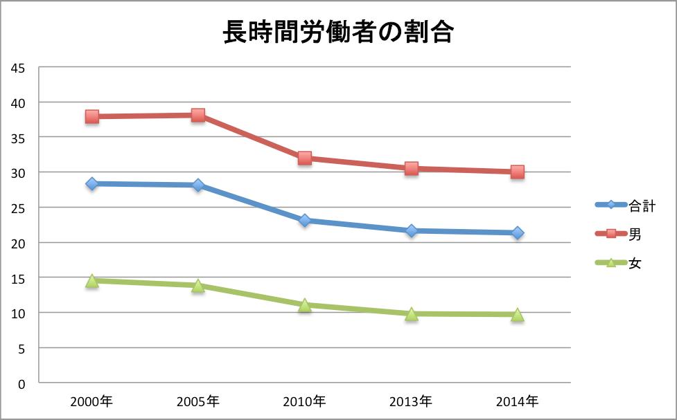 日本の長時間労働者数の推移