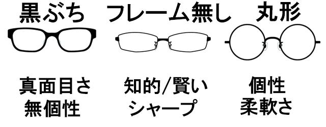 眼鏡の形やフレームによる印象の違い