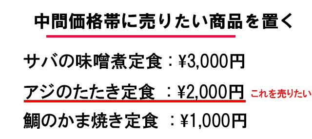 マーケティングの松竹梅理論