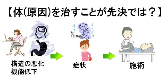 体の機能低下システム