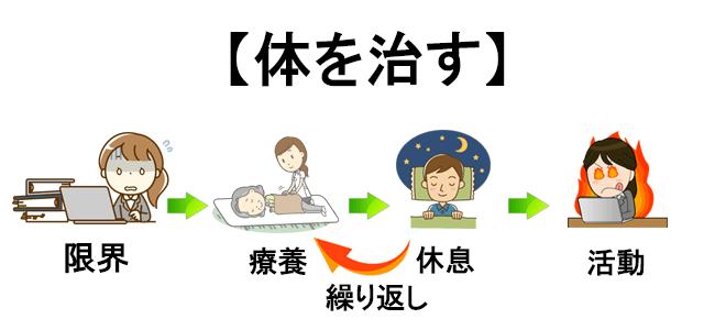 集中力を高めるために体を治す方法