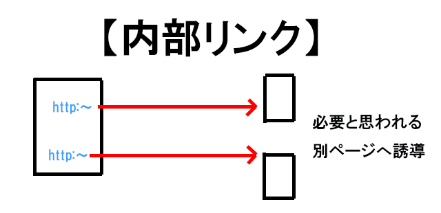 内部リンクの仕組み