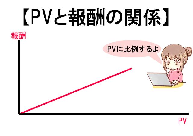 アドセンスのPVと報酬の比例関係